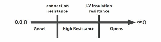 resistance_test_graph_1